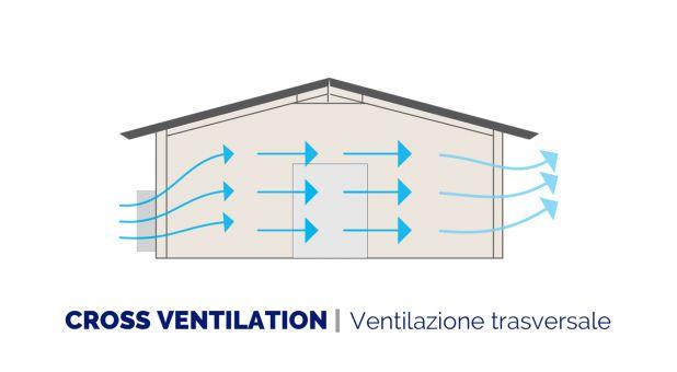 Cross ventilation